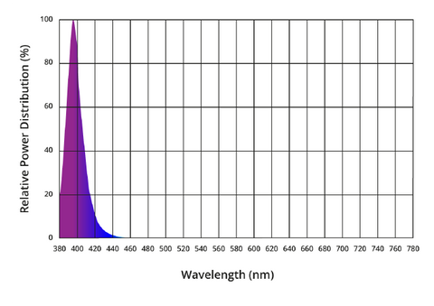 3W UV 390nm to 400nm High Power LED spectral power grap
