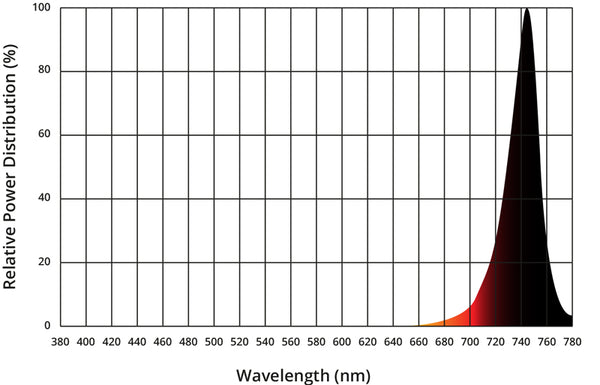 Far Red high Power LED Spectral power graph