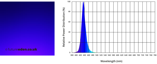 1W Watt Royal Blue high power LED for reef lighting fish tanks and grow lights with PCB spectral power graphs