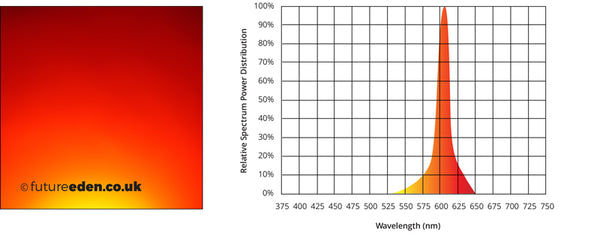 3W Watt Orange Amber high power LED for reef lighting fish tanks and grow lights with PCB spectral power graph