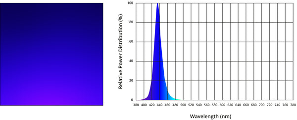 10W 10 Watt high power LED royal blue spectral power graph