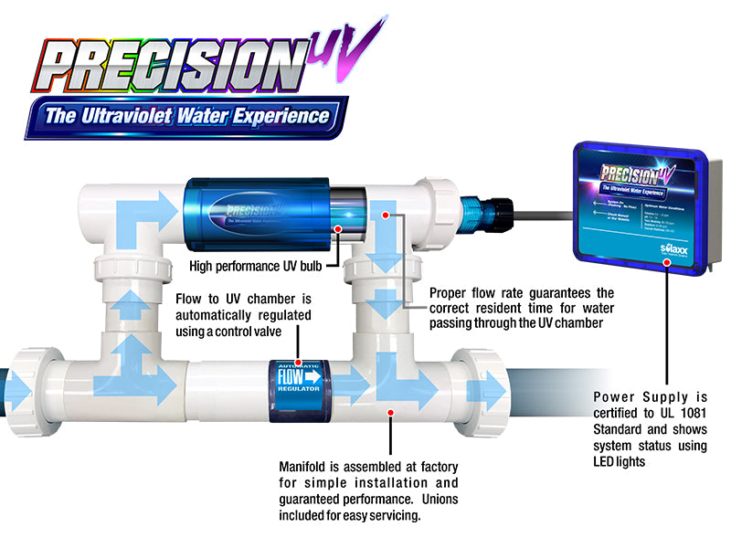 Solaxx Precision UV Ultraviolet System with Manifold for Inground Pools-The Pool Supply Warehouse
