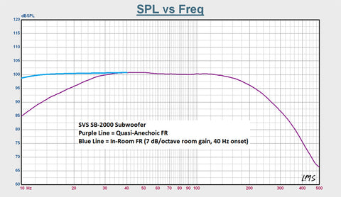 Sealed vs  Ported Subwoofers | SVS