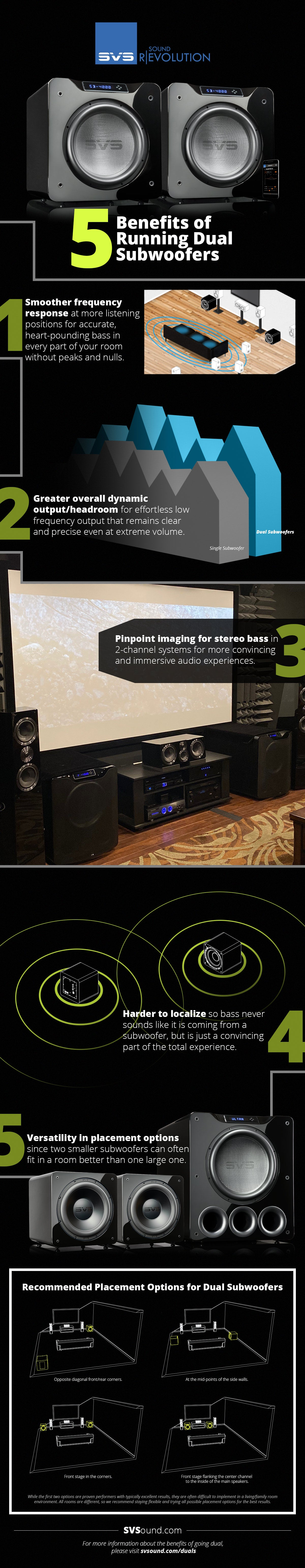 Going Dual Subwoofers - Infographic