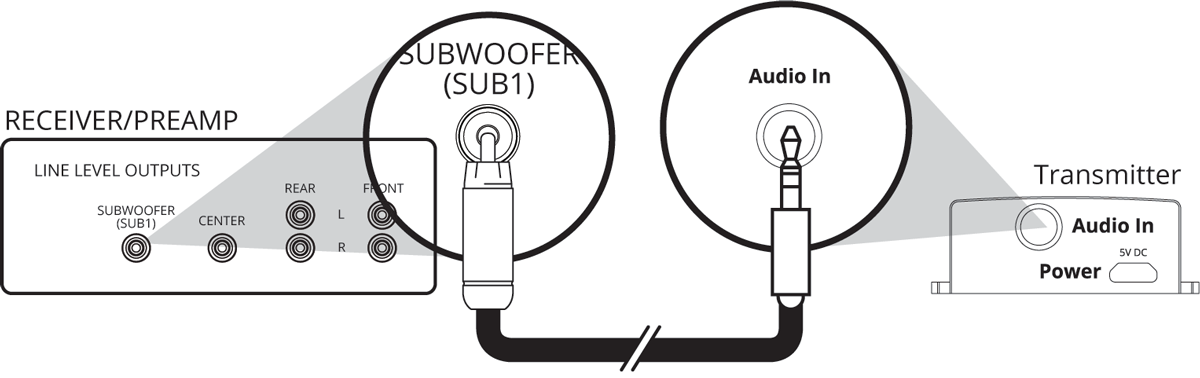 How to Make Your Subwoofer or Speakers Wireless| SVS
