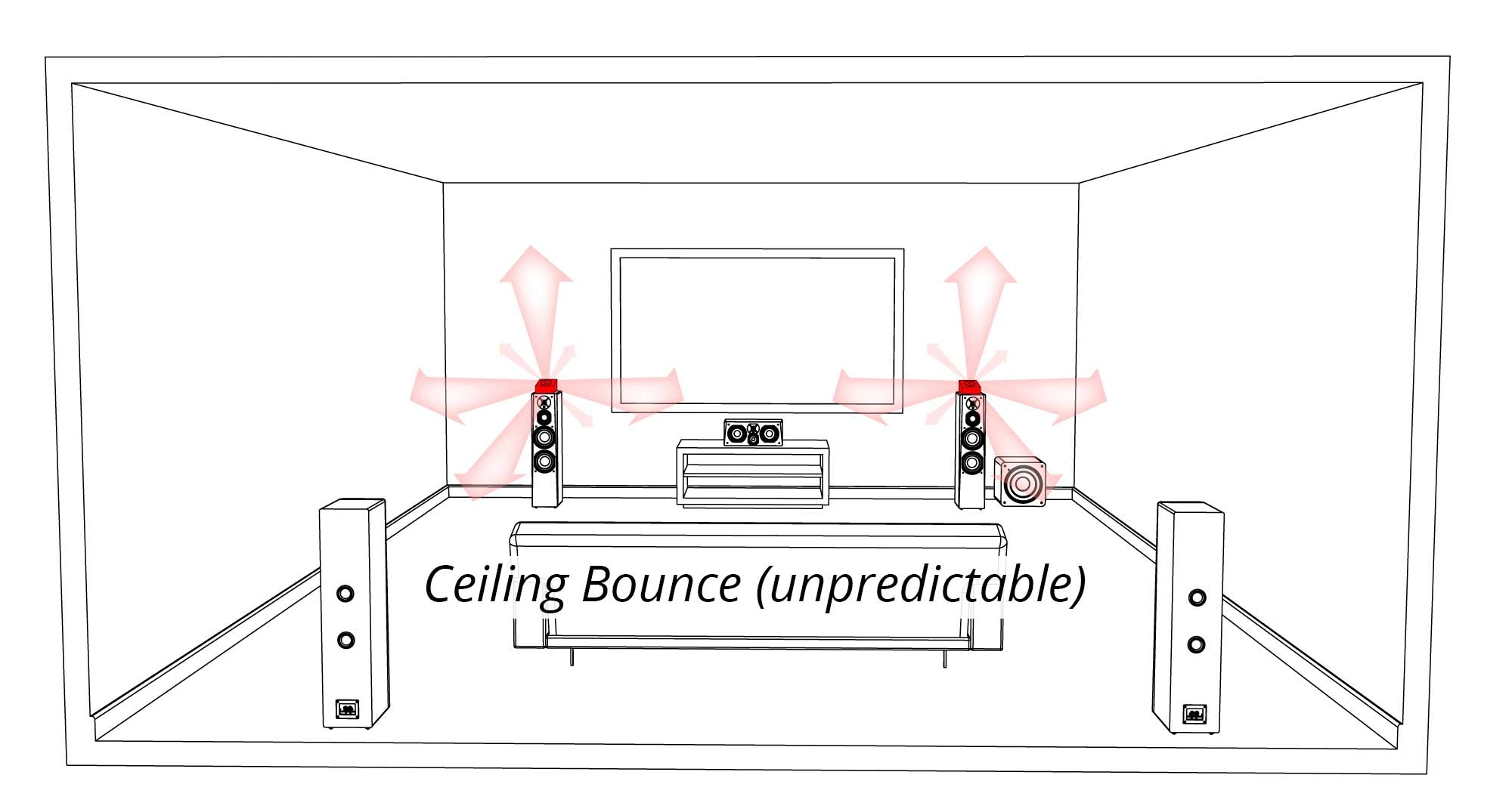 Unpredictable Ceiling Bounce Graphic