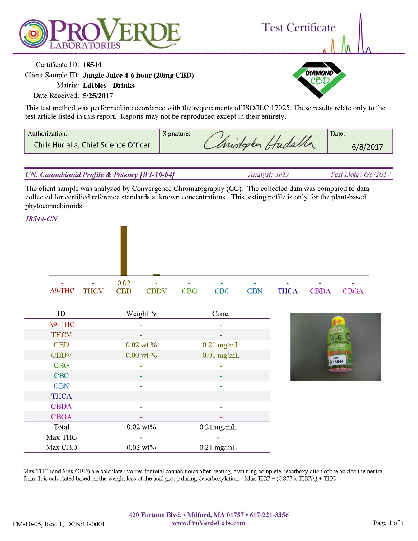 Independent Lab Tests Verify Diamond CBD Products Are THC