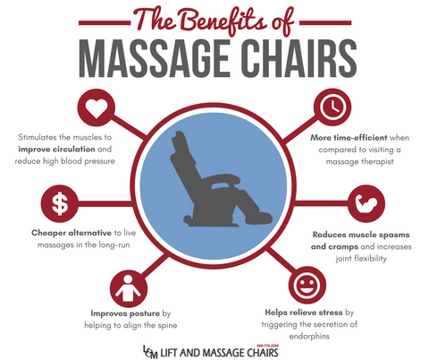 Infographic The Benefits Of Massage Chairs Lift And