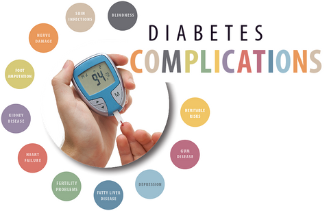Diabetes complications by Naturevia