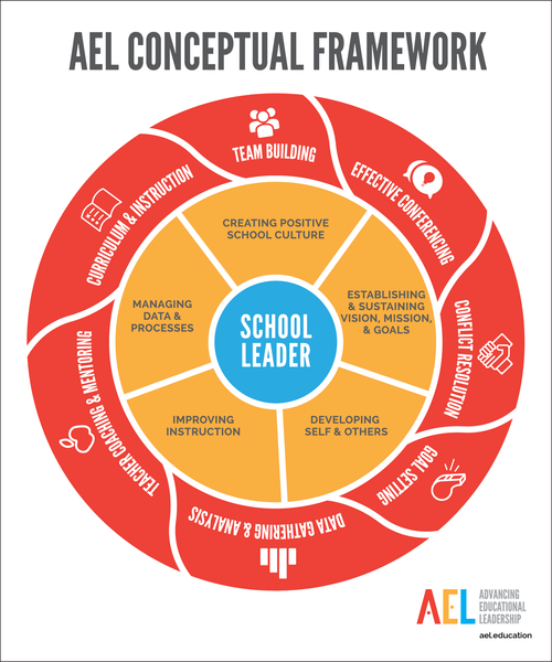 Advancing Educational Leadership (AEL) Conceptual Framework Poster (Fo –  Region 13 Products