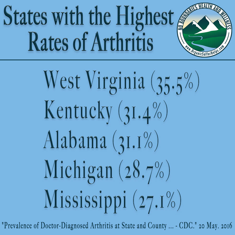 Top 5 states with high rates of arthritis. They include West Virginia, Kentucky, Alabama, Michigan, and Mississippi.