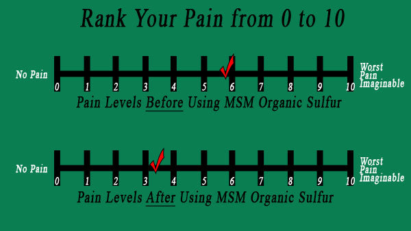 Improvements seen in joint pain by taking MSM Organic Sulfur