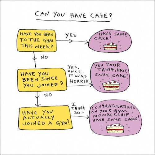 Can You Have Cake ? Card