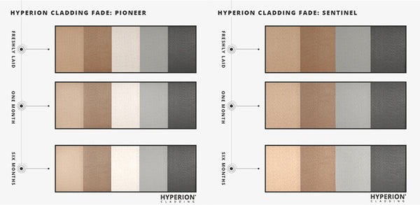 Left: Timeline on how Pioneer cladding boards will fade; Right: Timeline on how Sentinel cladding boards will fade