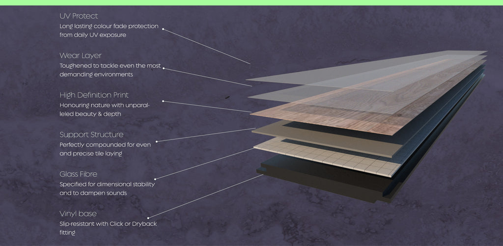 Infographic: 6 layers of Sisu LVT