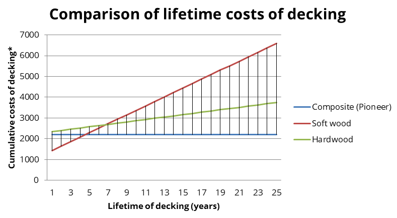 Graph which shows the lifetime costs of softwood, hardwood and composite decking
