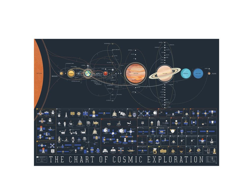 Pop Chart Labs - The Chart of Cosmic Exploration Poster - Habitat - Decor - Artwork Wall Hanging - Modern Anthology-