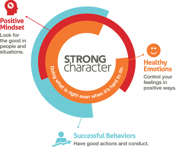Strong Character Coaching Program