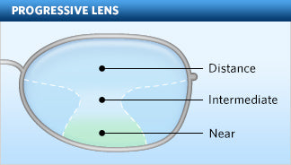 How a progressive lens works