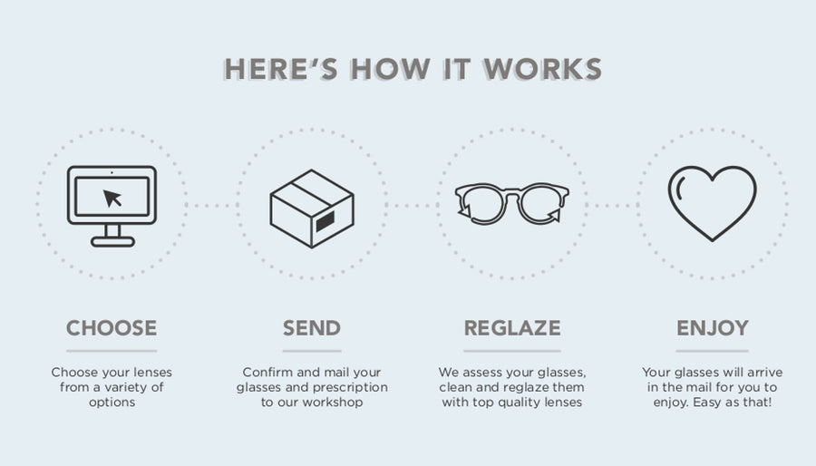 The easy process for getting new prescription sunglasses lenses online from Mr Foureyes