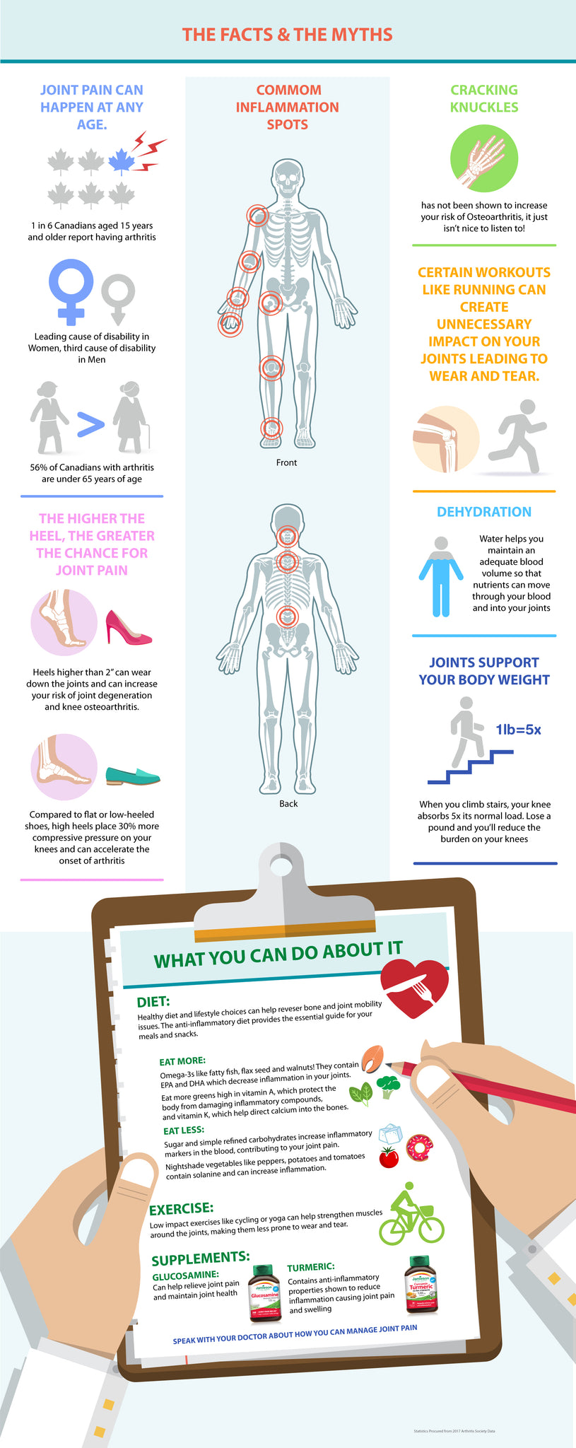 Joint Pain Infographic