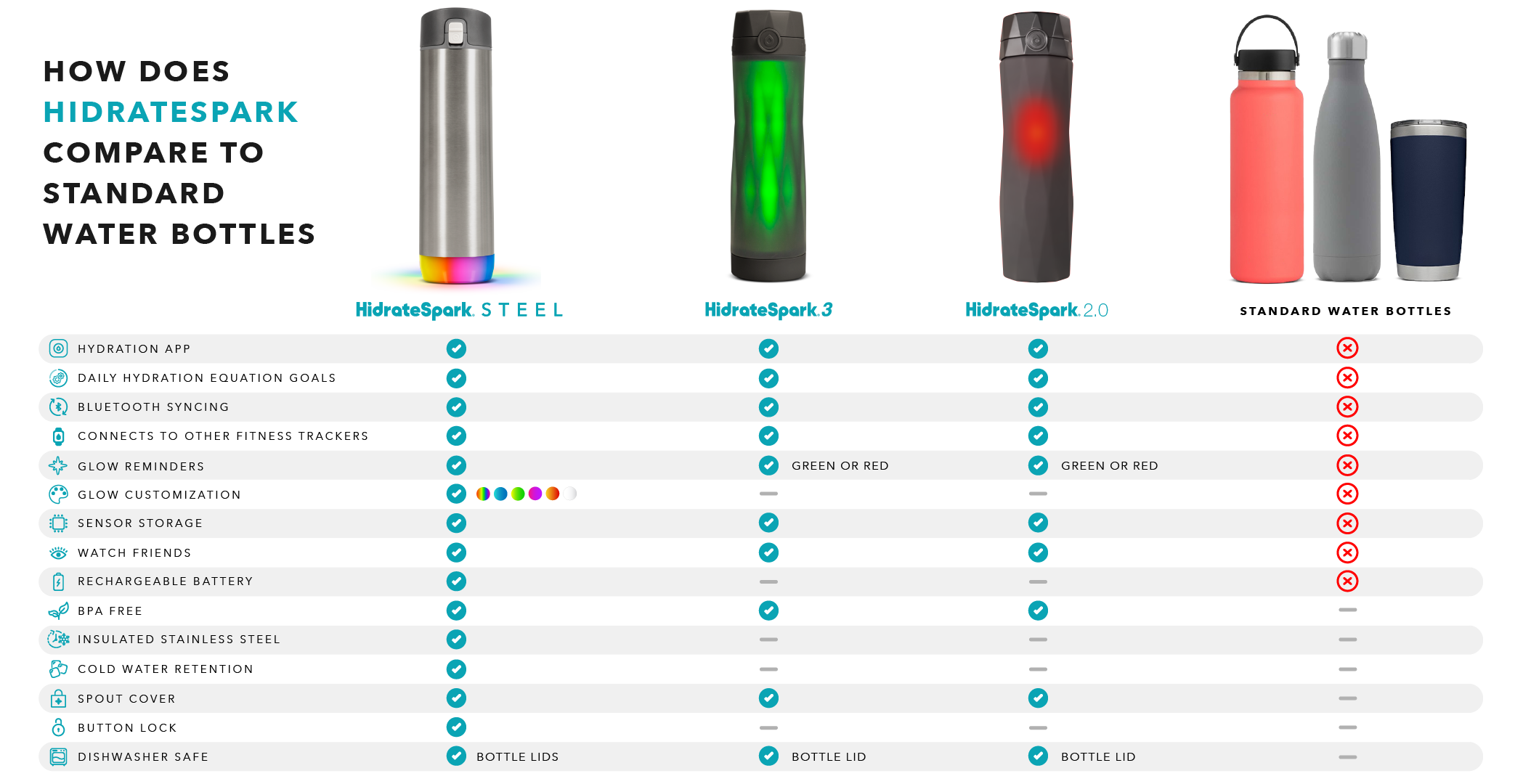 HidrateSpark Smart Water Bottle comparison chart with standard water bottles.