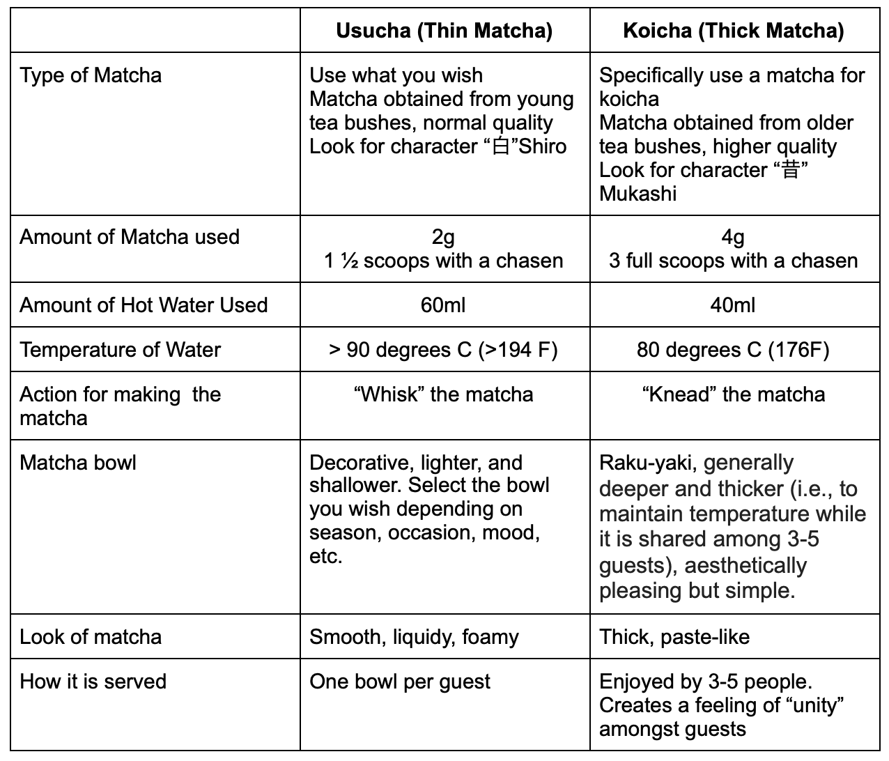 Tabla Koicha vs Usucha