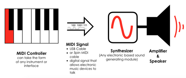 What is MIDI and why is it great for Guitar