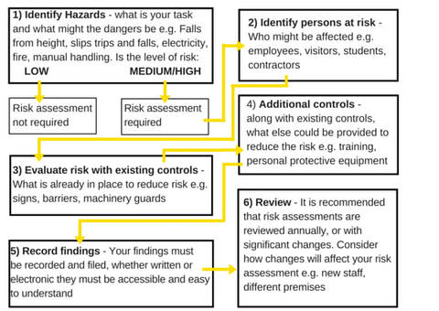 Health and Safety Risk Assessment Resolution – Health Safety Risk Assessment