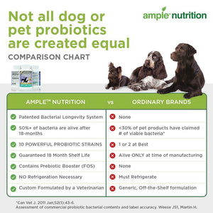 Complete Dog Prebiotic & Probiotic Supplement