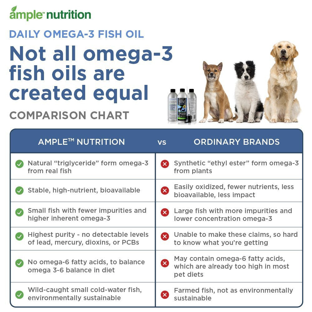 Human grade omega 3 fish oil for dogs and cats for Fish oil for dogs dosage