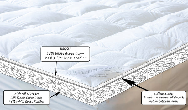 White Goose Down Mattress Topper Cross Section