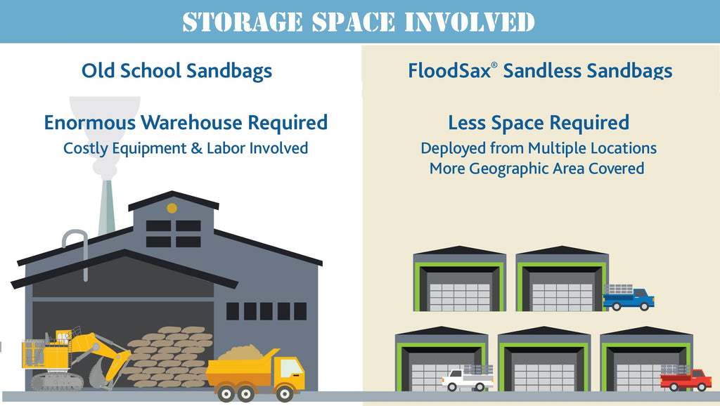 Storage costs of sandbags vs sandless sandbag alternatives FloodSax Flood bags Flood Sacks