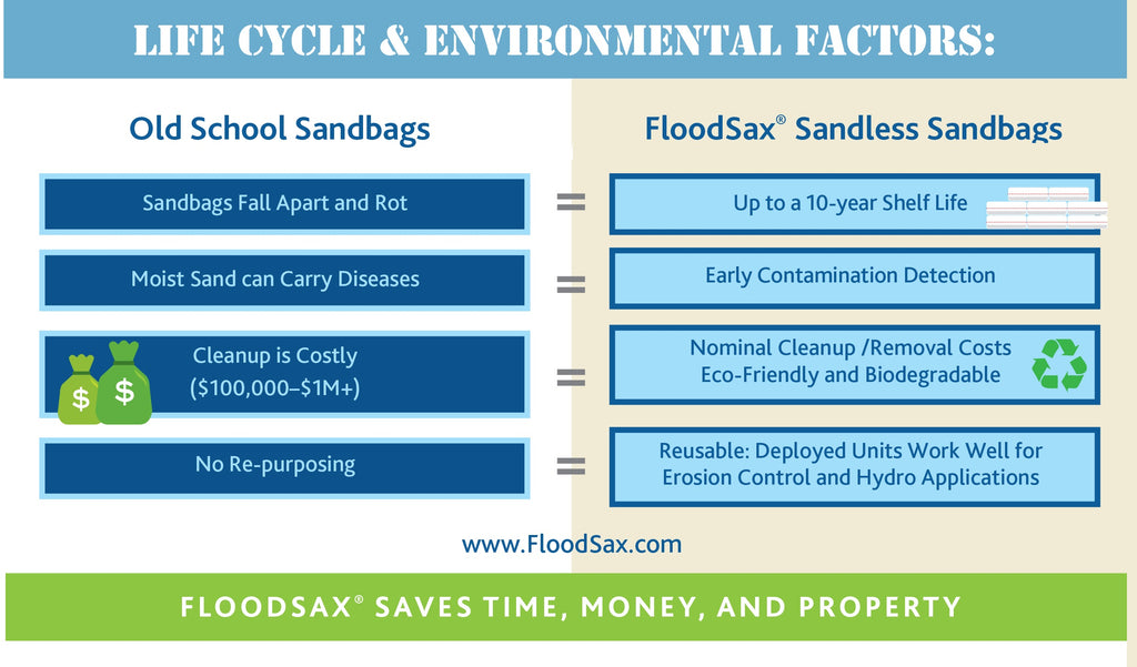 Cleanup costs of sandbags vs sandless sandbag alternatives FloodSax Flood bags Flood Sacks