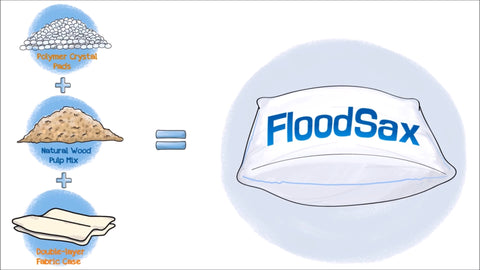 what are floodsax made of how flood sacks work how sandless sandbags work