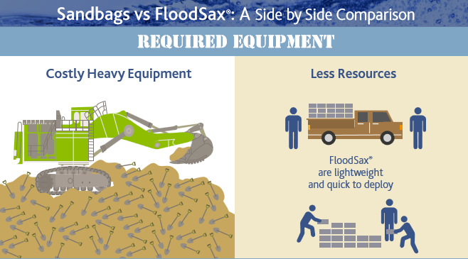 Equipment Costs of Sandbags vs. Sandbag Alternatives