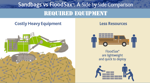 Sandbags vs. Flood bags sack floodsax