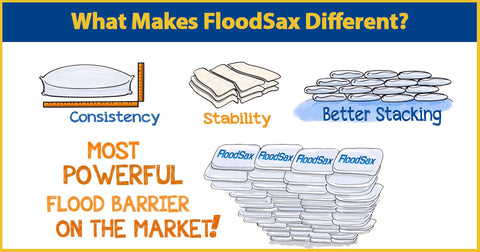 Floodsax sandless sandbags protect