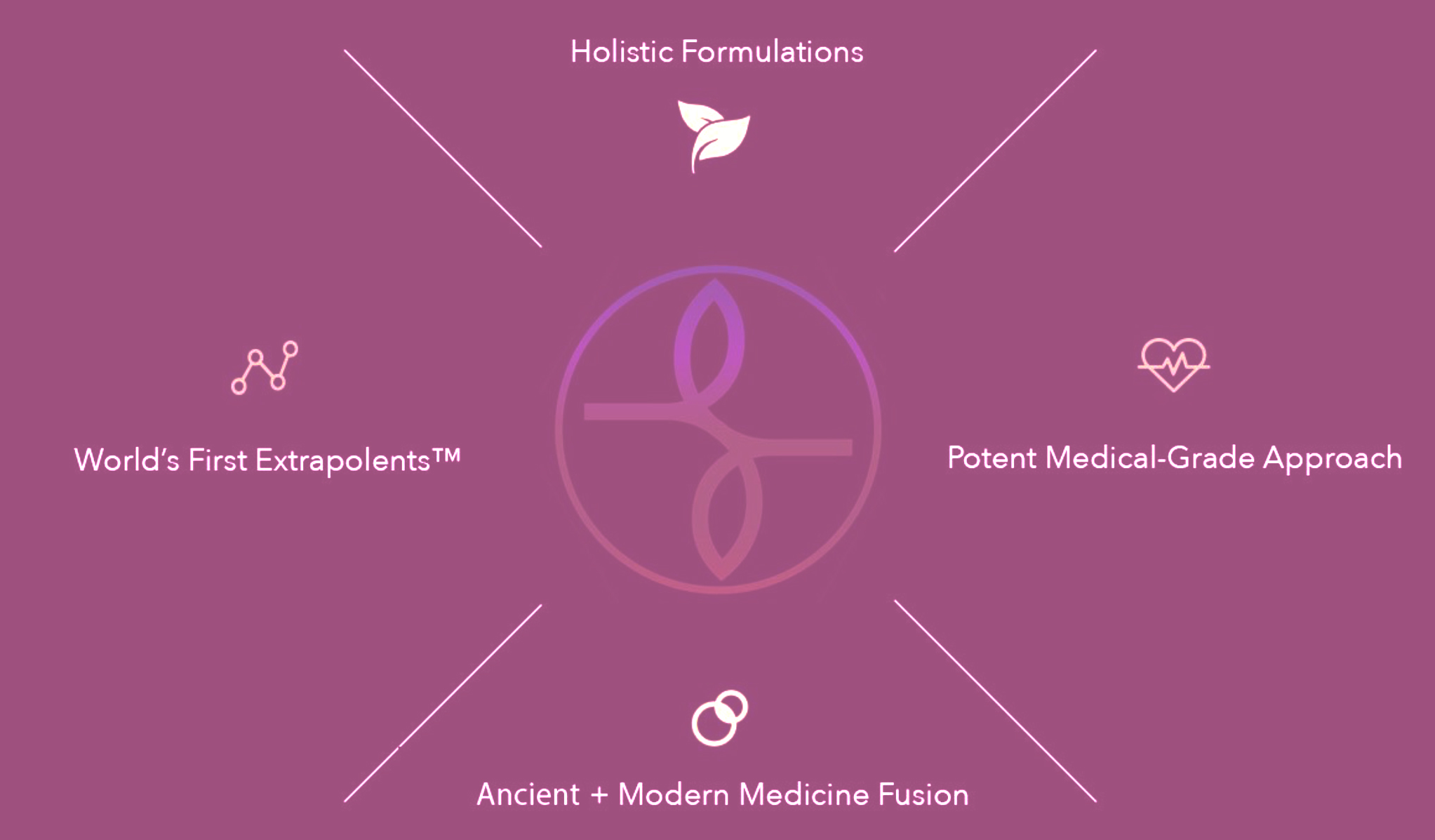 Holistic Formulations, Potent Medical-Grade Approach, Ancient & Modern Medicine Fusion, World's First Extrapolents