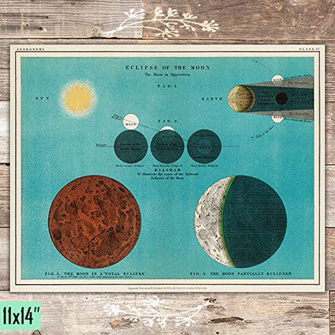 Eclipse Of The Moon Art Print - Unframed - 11x14