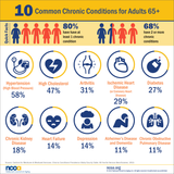 Chronic Illness in Older Adults