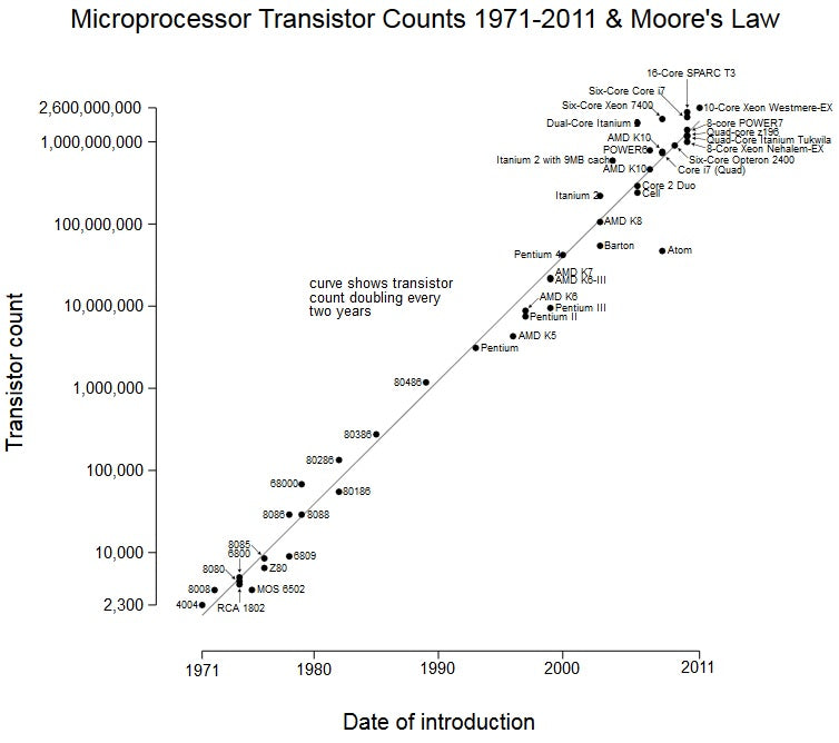 Transistor Count vs Date of Introduction