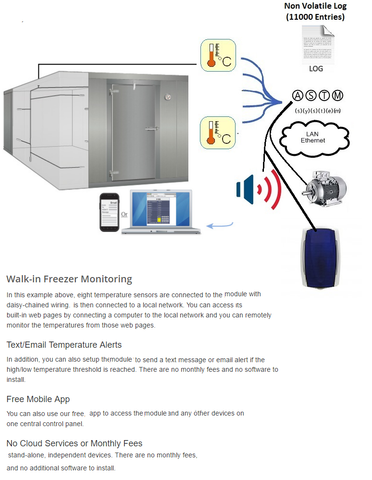 IP Automated Smart Temperature Logging with Local Combo Siren+Strobe & remote Alert Monitoring