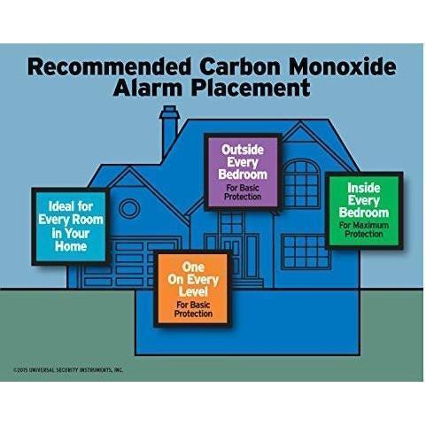 USI Electric - MC304SB Carbon Monoxide Smart Alarm with 10 Year Sealed Battery - Wholesale Home Improvement Products