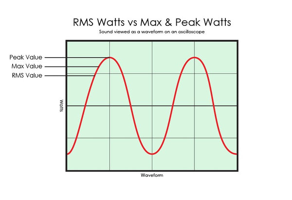 What Does Rms Mean >> Watts Rms Vs Peak Max Retro Manufacturing