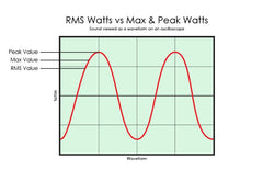 Watts... RMS vs Peak / Max