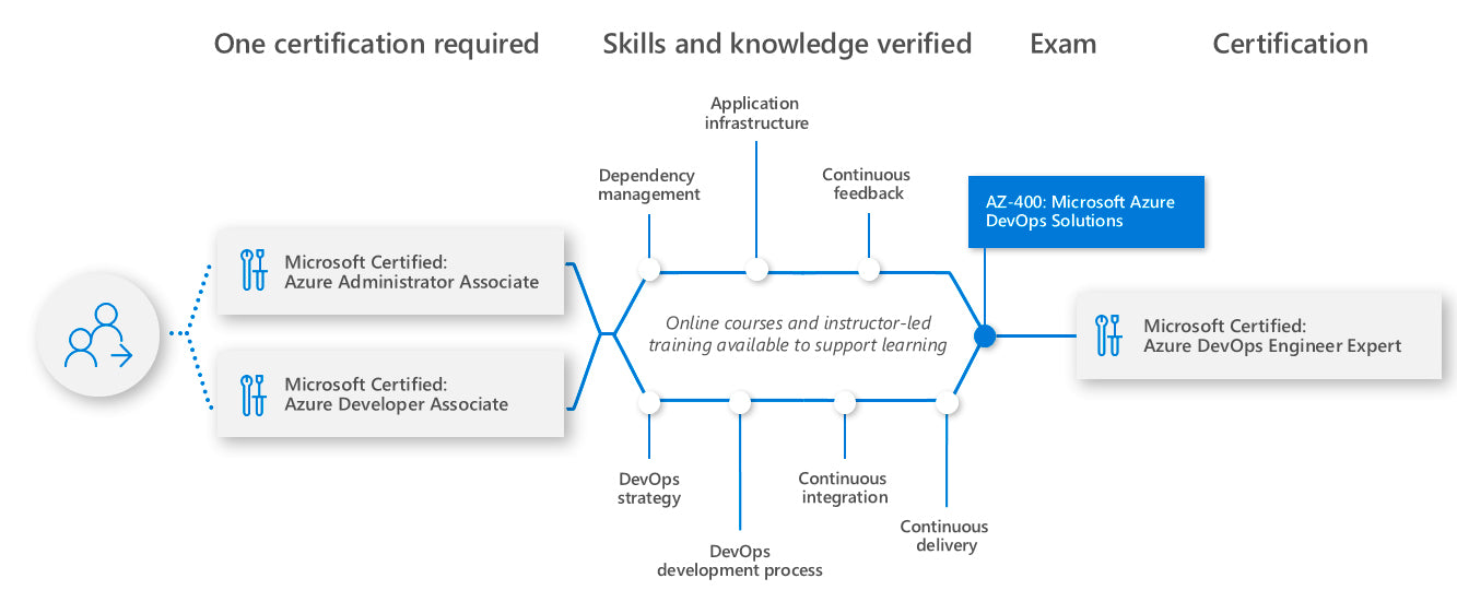 Learning path for Azure DevOps Engineer Expert