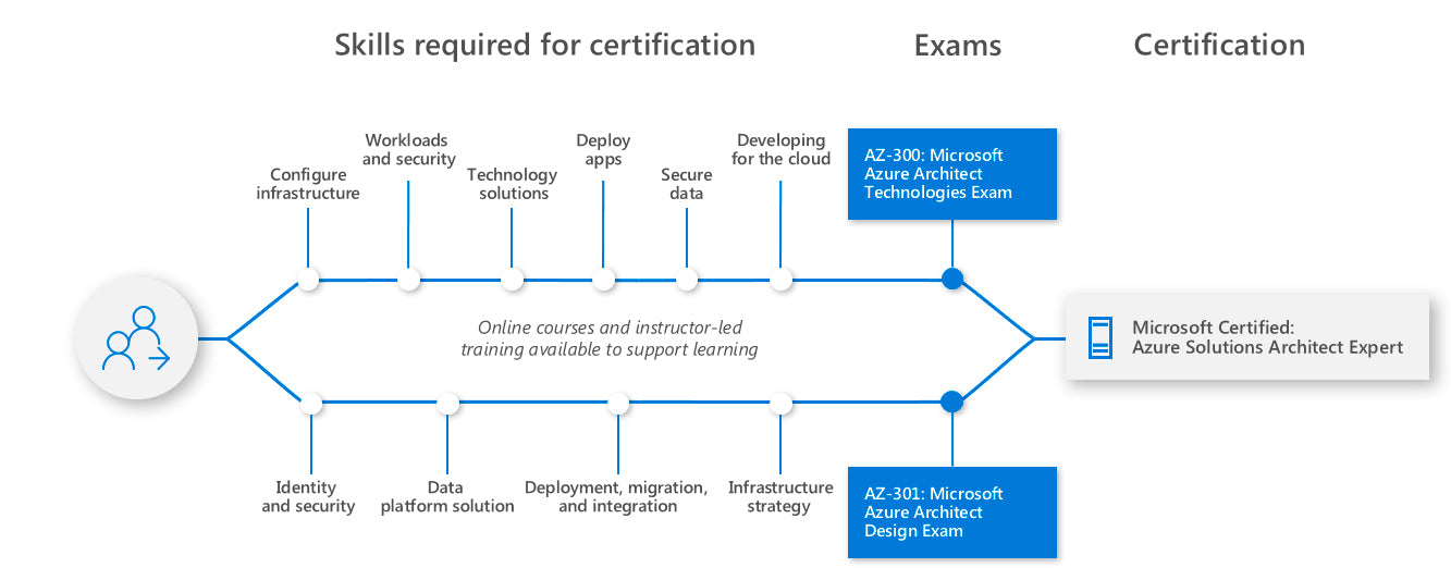 Learning path for Azure Solutions Architect Expert