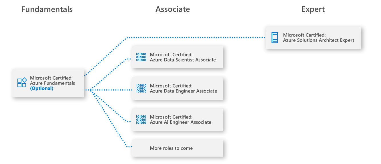 Azure Data & AI certifications