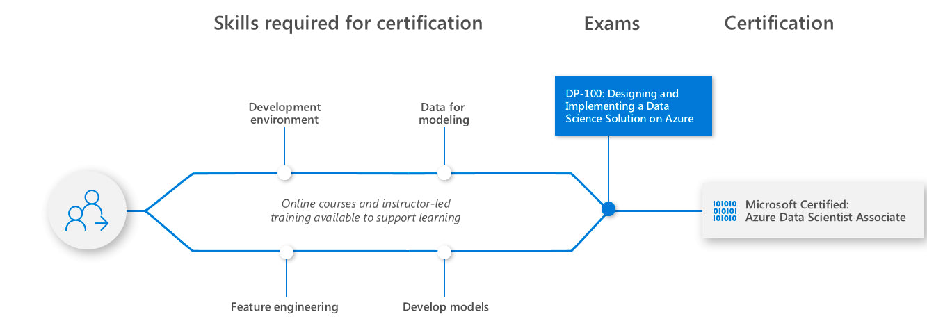 Learning path for Azure Data Scientist Associate